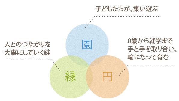「園」「縁」「円」